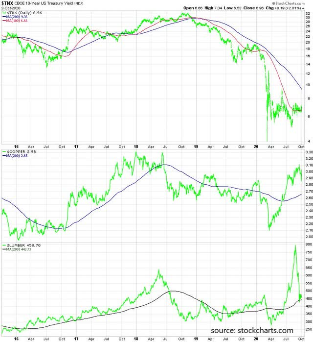 Copper and lumber prices