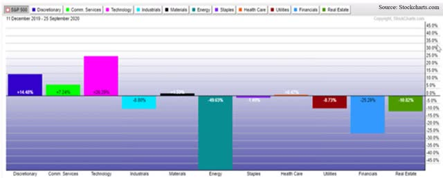200 days sector performance relative to SPY