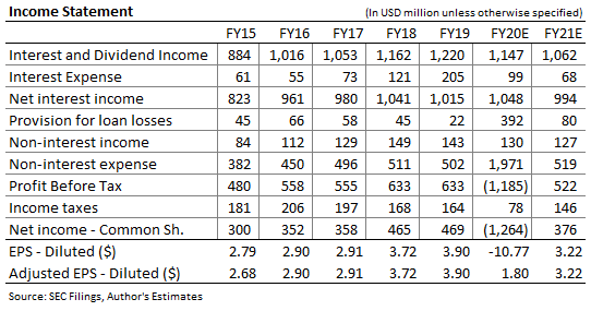 PacWest Bancorp Income Forecast