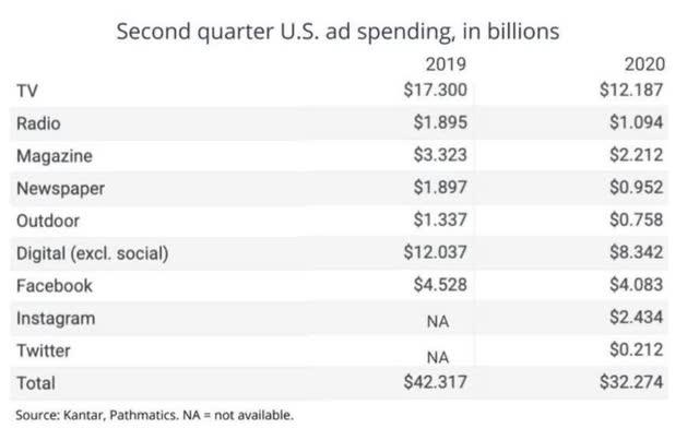 Ad spend in Q2