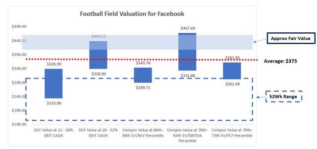 Football Field Valuation FB
