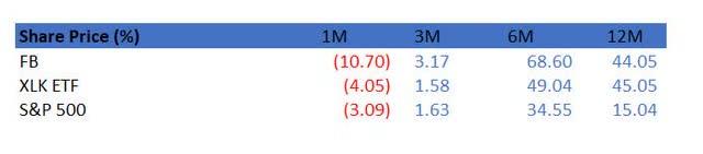 share price performancw