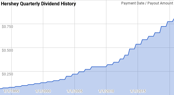 Hershey DIvidend History