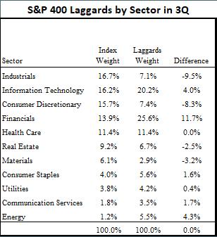 Sector breakdown of mid-cap laggards in 3Q