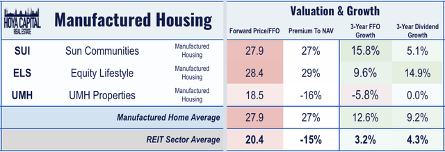 mH REIT valuations