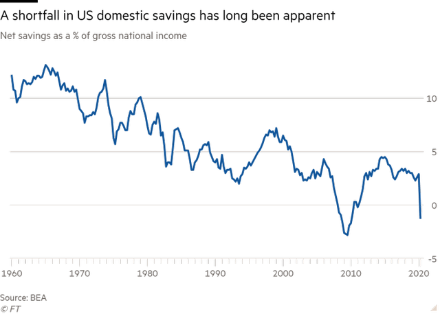 Description: ine chart of Net savings as a % of gross national income showing A shortfall in US domestic savings has long been apparent