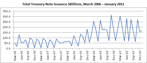 Total Treasury Notes Issued