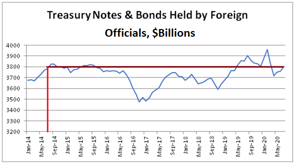 Foreign Holdings of Treasuries