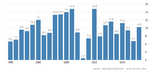 Swiss Current Account to GDP