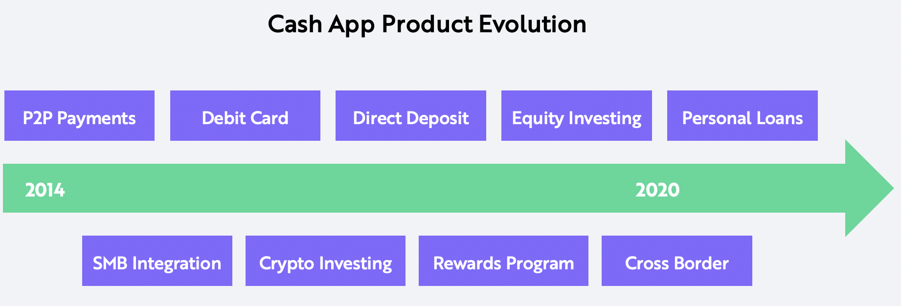 Image of article 'Square Valuation Model: Cash App's Potential'