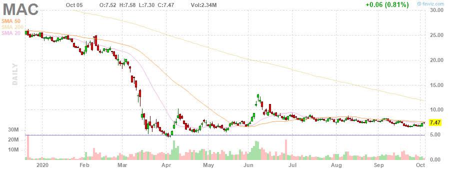MAC The Macerich Company daily Stock Chart