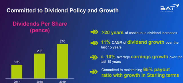 British American Tobacco dividend policy