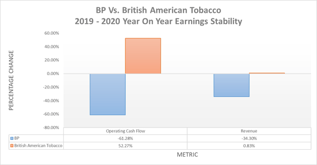 BP Vs. British American Tobacco earnings stability