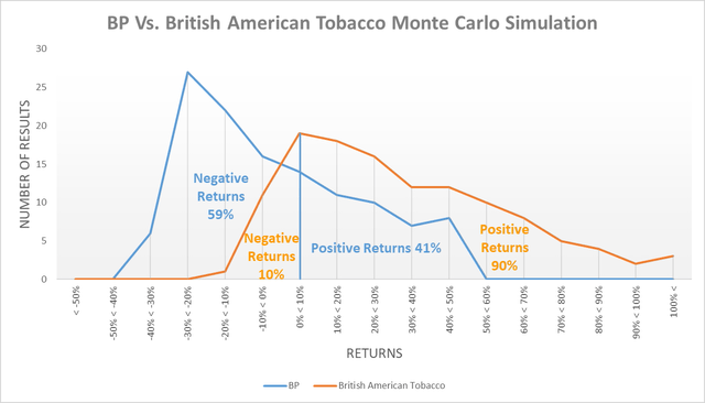 BP Vs. British American Tobacco monte carlo simulation