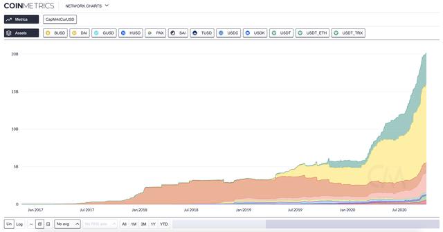 stablecoin market cap