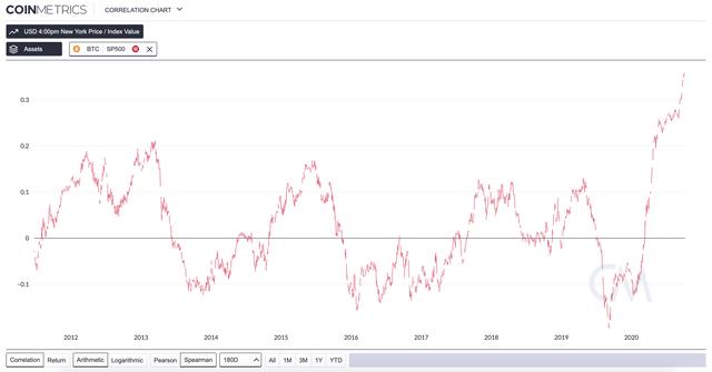 s&p 500 bitcoin correlation
