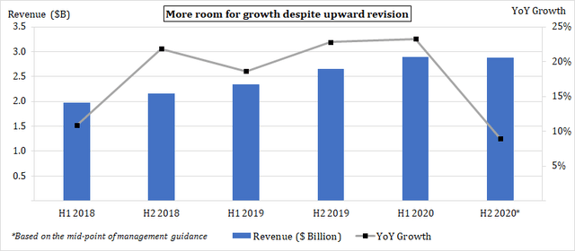 Alexion_Revenue guidance