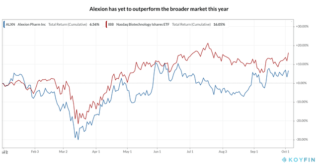 Alexion_Share Performance YTD
