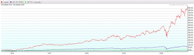 Cargojet share price performance past 5 years.