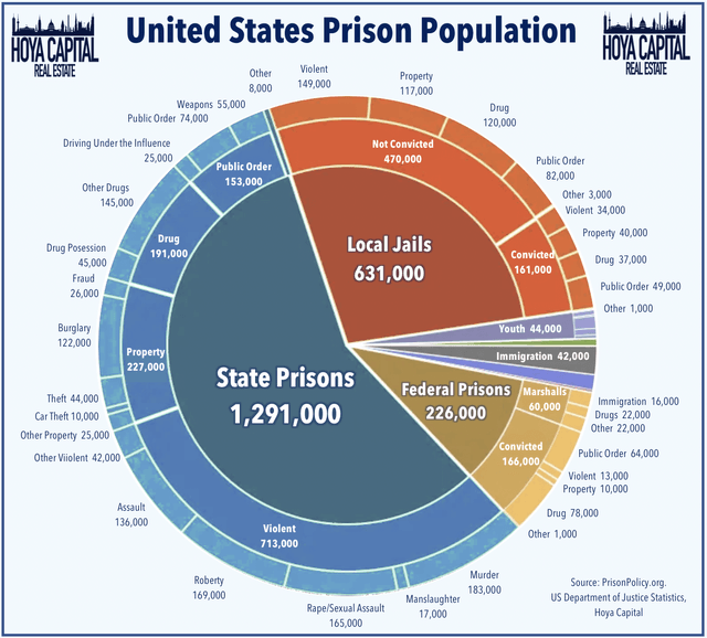 US Prison Reasons
