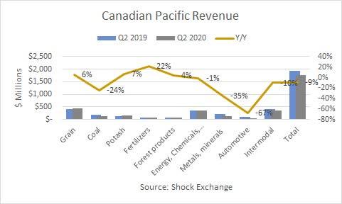 Canadian Pacific Q2 2020 revenue. Source: Shock Exchanange