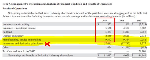 Berkshire Hathaway earnings – Source: Berkshire 2019 annual report