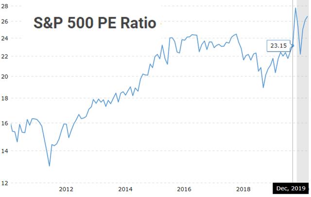 S&P 500 PE ratio – Source: Macrotrends