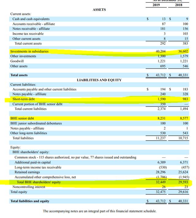 Berkshire Hathaway Energy balance sheet – Source: BHE