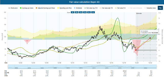 Bayer Stock: Latest Events Support My Neutral Rating (OTCMKTS:BAYRY)