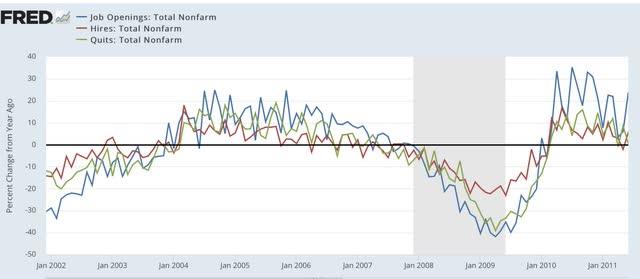 Angry Bear »O relatório do JOLTS de agosto segue o padrão anterior de recuperação de recessão 8