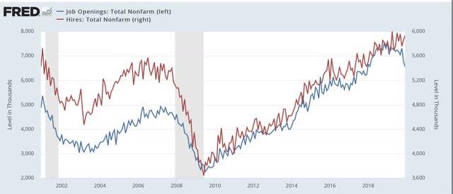 Angry Bear »O relatório do JOLTS de agosto segue o padrão anterior de recuperação de recessão 4