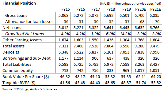 Park National Balance Sheet Forecast