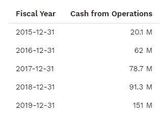 Cargojet cash from operations past 5 years.