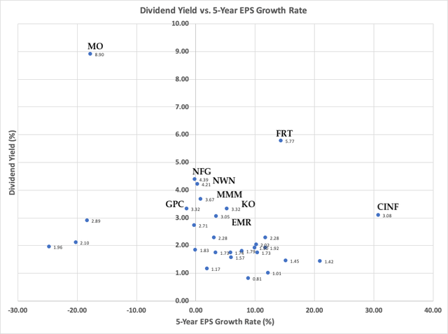 Dividend Yield vs 5-year EPS Growth Rate