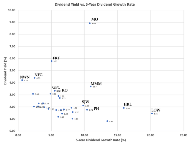 Dividend Yield vs 5-year Dividend Growth Rate