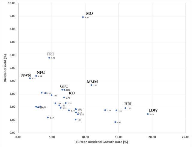 Dividend Yield vs 10-year Dividend Growth Rate
