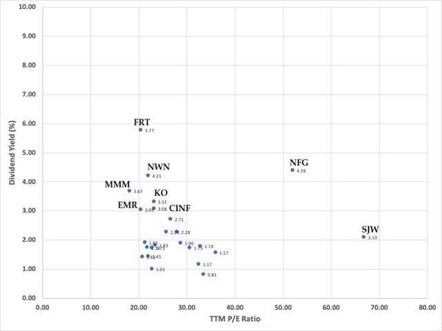 Dividend Yield vs TTM PE Ratio