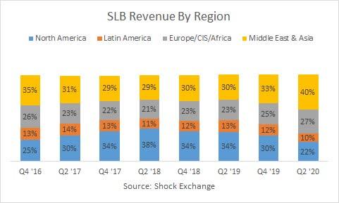 Schlumberger North America revenue. Source: Shock Exchange