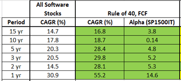 Rule of 40 for SaaS Companies, FCF profitability summary