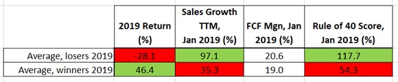 Rule of 40 for SaaS companies, stats for 2019 stocks