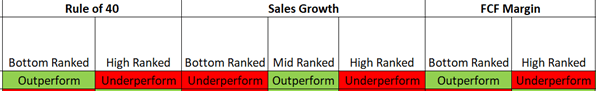 Rule of 40 for SaaS companies, summary trends