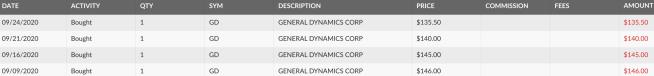General Dynamics (<a href='https://seekingalpha.com/symbol/GD' title='General Dynamics Corporation'>GD</a>)