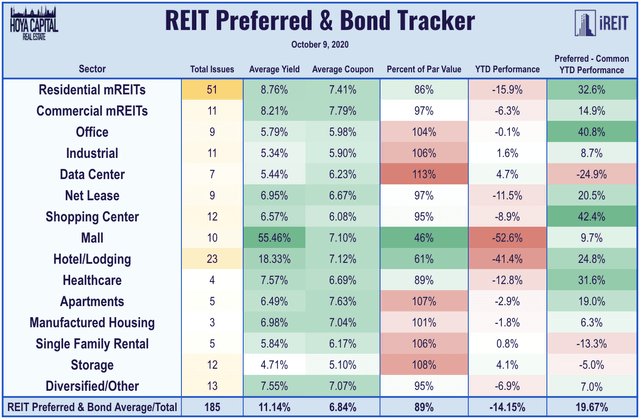 rEIT preferreds