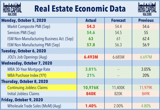 real estate data