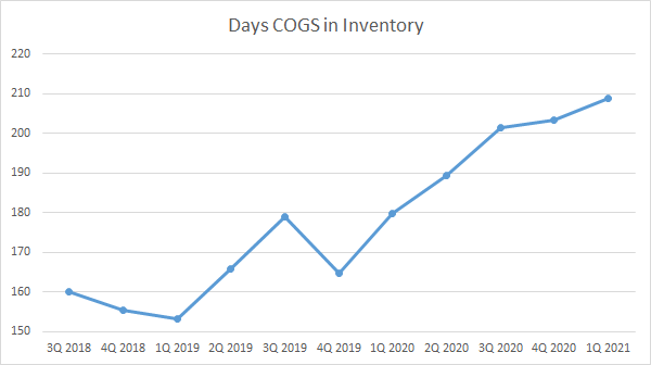 RELL Days of Inventory