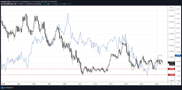 GBP/CAD vs. 10-year Yield Spread