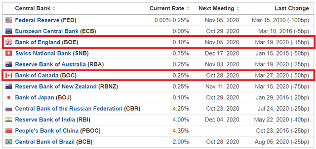 Central Bank Interest Rates on 9 October 2020