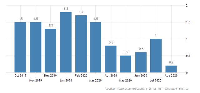 U.K. Inflation Rates