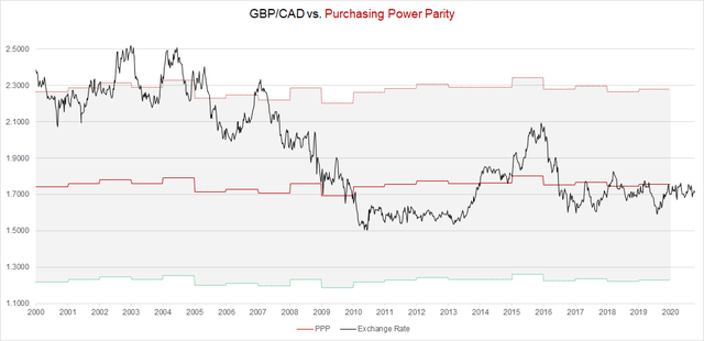 GBP/CAD versus Purchasing Power Parity