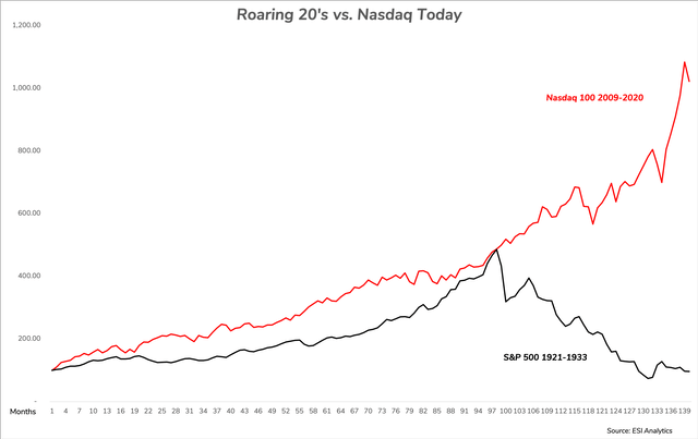 Roaring Twenties vs Nasdaq 100